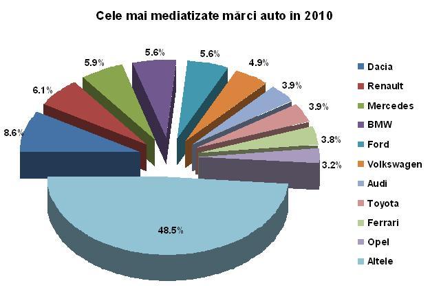 grafic 1_analiza auto