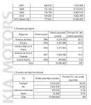 Exporturi-Kia-Motors-Corporation-2006-2010