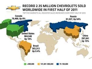 Chevrolet-sales