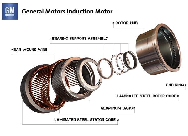 GMInductionMotor
