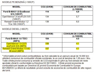 Tabel-comparativ-Ford-B-Max-vs-concurenta-consum-emisii