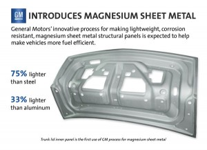 Magnesium-Sheet-Metal-Testing