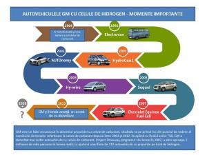 GM-Fuel-Cell-Vehicle-Milestones