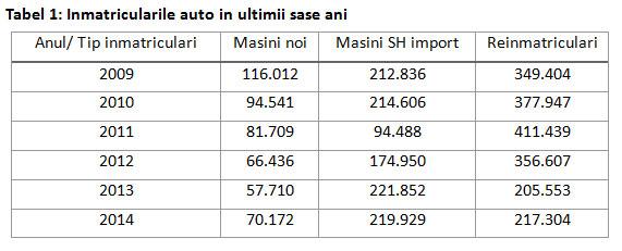 Autovit.ro: Evoluţia pieţei auto în 2014