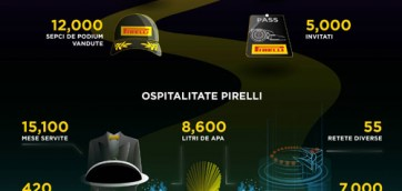 Pirelli Numbers F1 2015