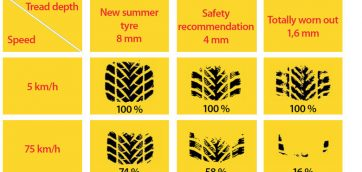 Nokian Tyres - vehicle tire contact area
