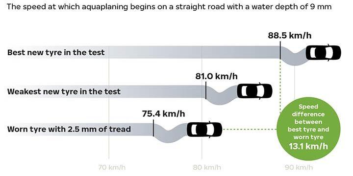 Monitorizarea stării anvelopelor maximizează durata de viață a acestora și sporește siguranța la volan